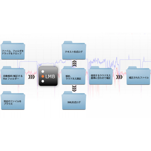 LMB Loudness Management Batch Processor(販売終了)