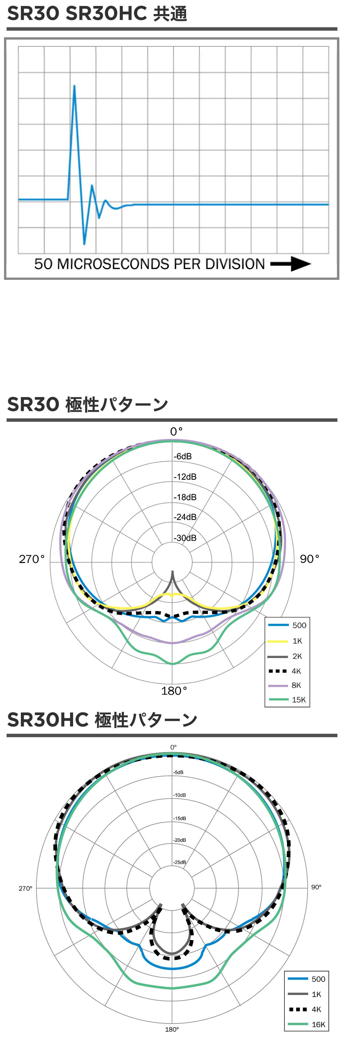 earthworks_sr30_chart
