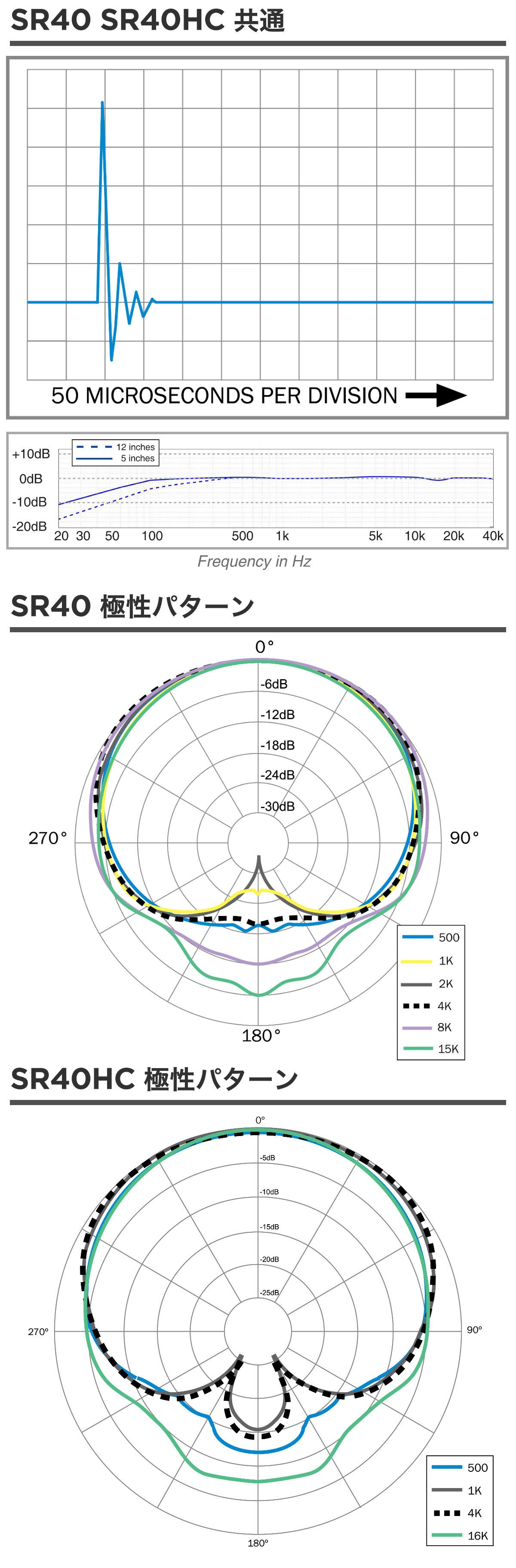 earthworks_sr40_chart