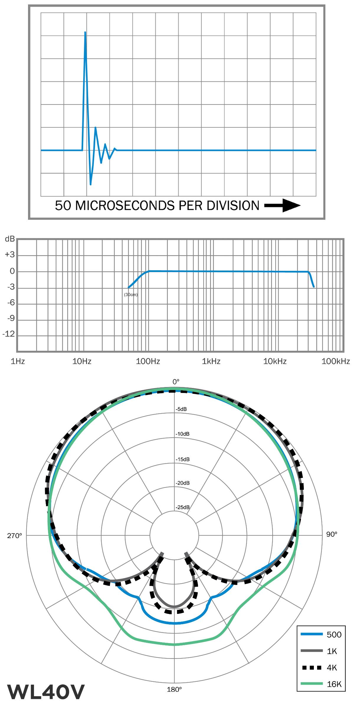 wl40v_-charts