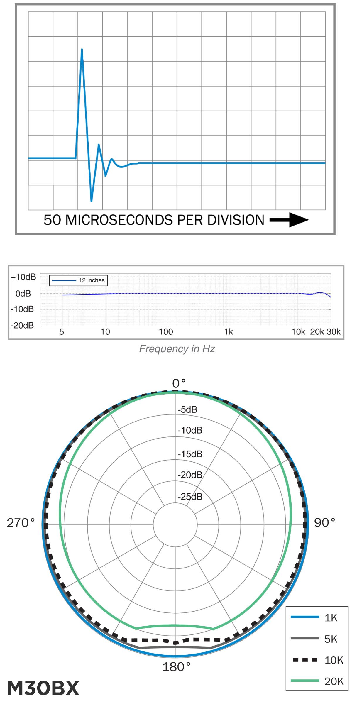 earthworks_m30bx_chart