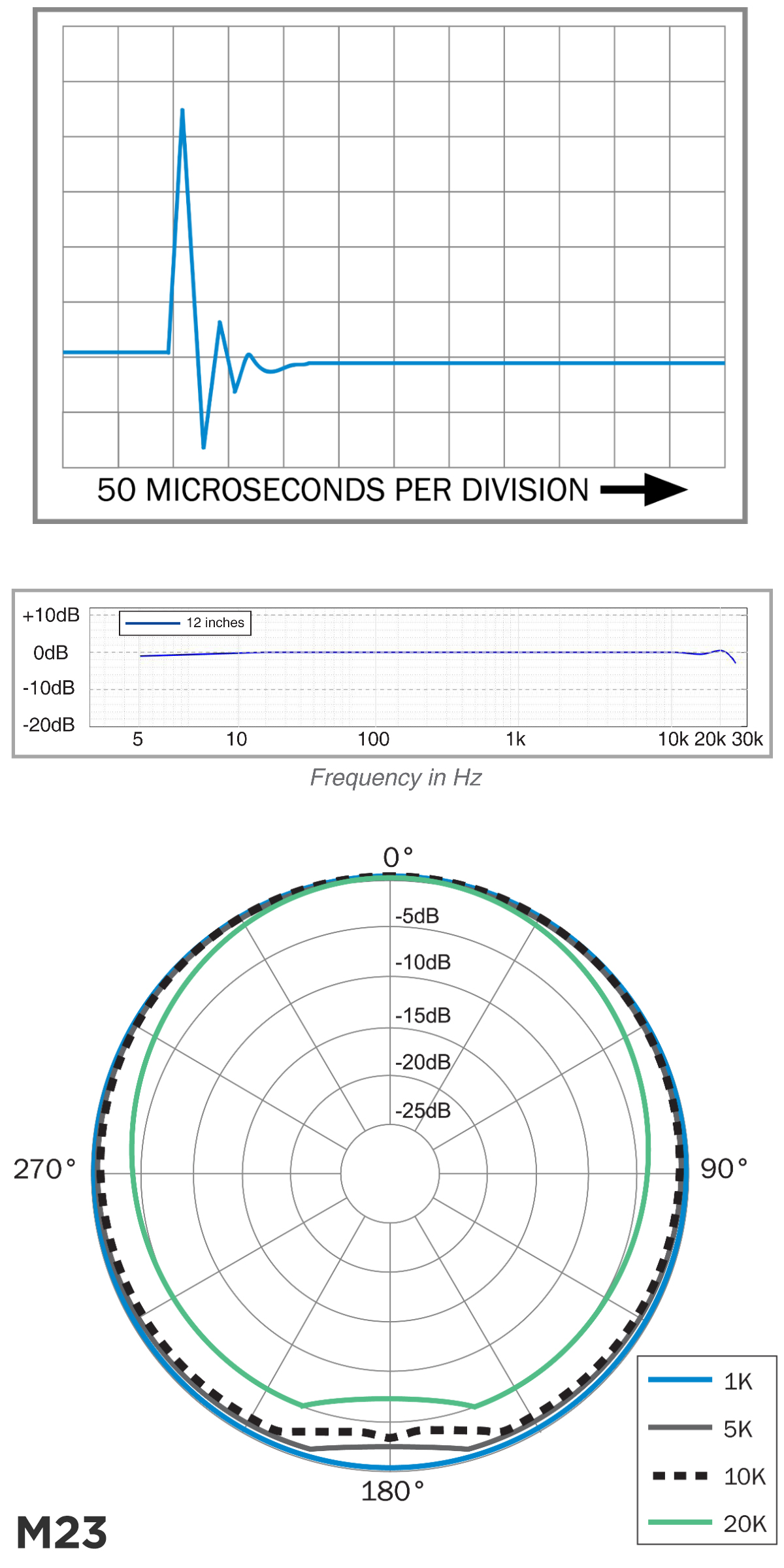 earthworks_m23_chart